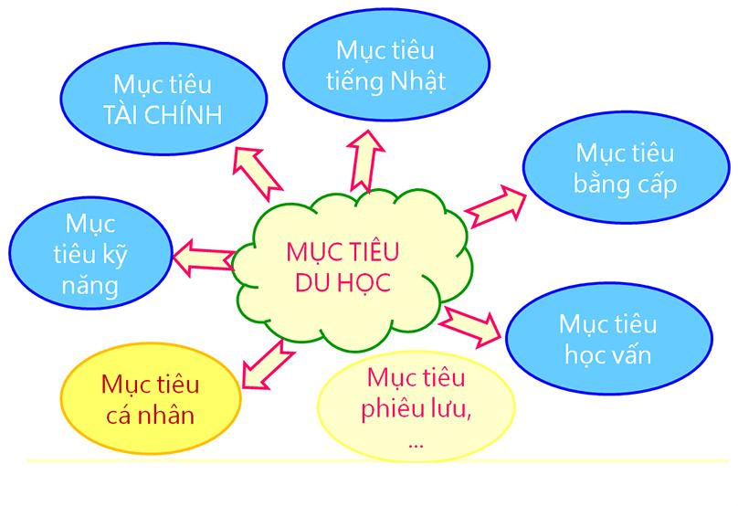 Mục tiêu du học